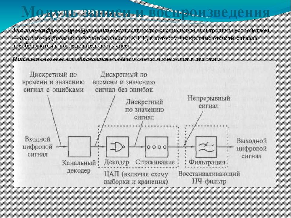 Аналого-цифровое преобразованиеосуществляется специальным электронным устрой...