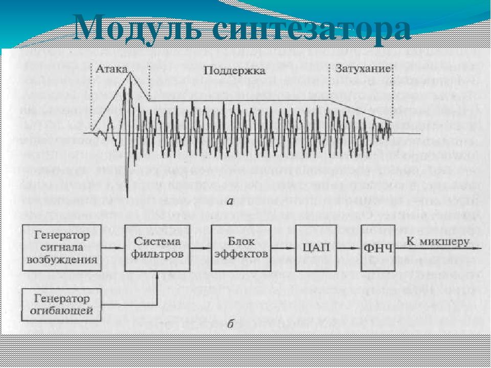 Модуль синтезатора