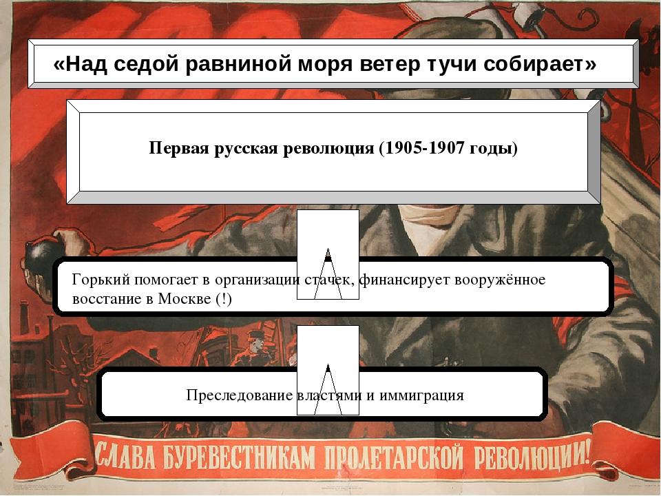 «Над седой равниной моря ветер тучи собирает» Первая русская революция (1905...