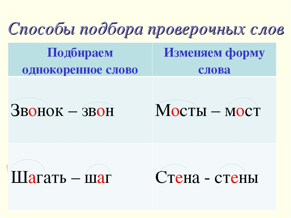 Способы подбора проверочных слов Подбираем однокоренное словоИзменяем форму...
