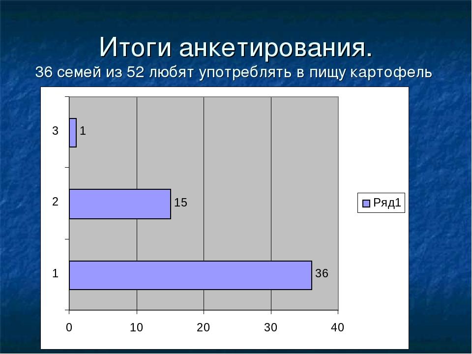 Итоги анкетирования. 36 семей из 52 любят употреблять в пищу картофель