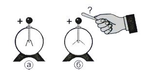 Стержень электроскопа всегда делается из металла почему