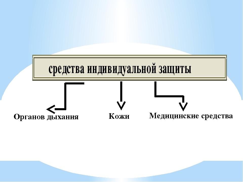 Органов дыхания Кожи Медицинские средства