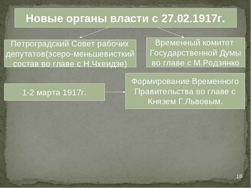 Новые органы власти с 27.02.1917г. Петроградский Совет рабочих депутатов(эсер...