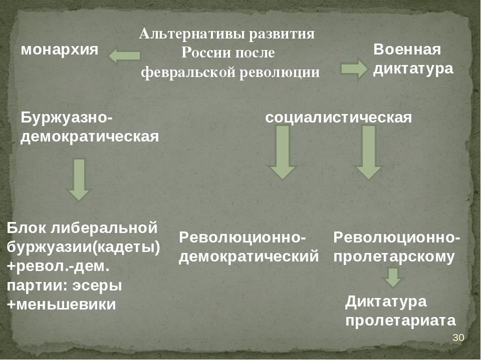 Альтернативы развития России после февральской революции Буржуазно- демократи...