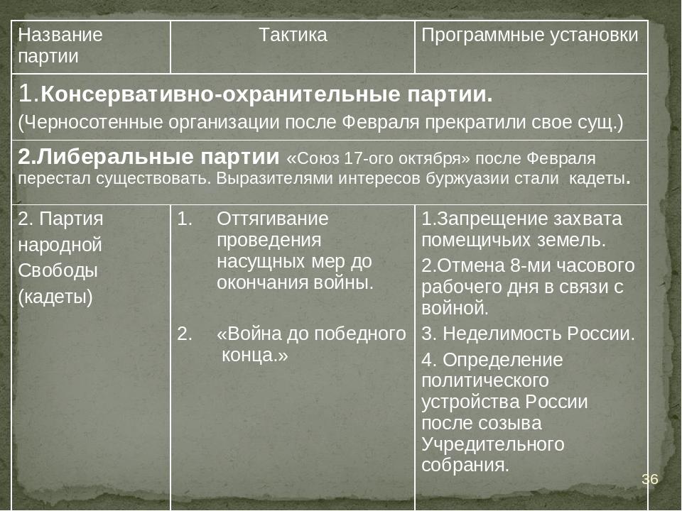 * Название партииТактикаПрограммные установки 1.Консервативно-охранительные...