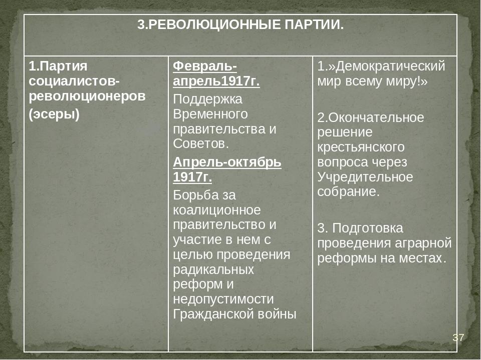 * 3.РЕВОЛЮЦИОННЫЕ ПАРТИИ. 1.Партия социалистов- революционеров (эсеры)Февра...