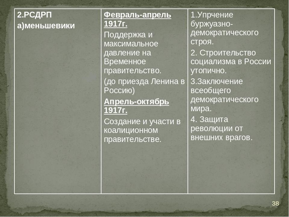 * 2.РСДРП а)меньшевикиФевраль-апрель 1917г. Поддержка и максимальное давлени...