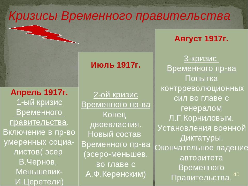 Кризисы Временного правительства Апрель 1917г. 1-ый кризис Временного правите...