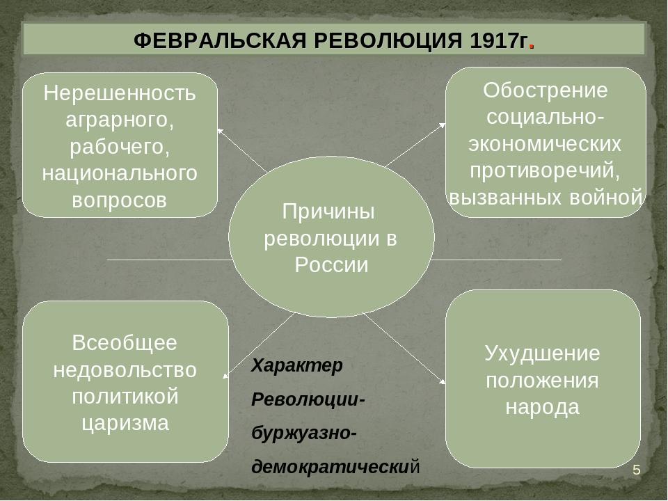 ФЕВРАЛЬСКАЯ РЕВОЛЮЦИЯ 1917г. Причины революции в России Нерешенность аграрног...