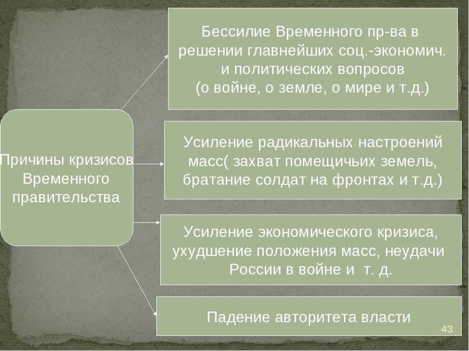 Причины кризисов Временного правительства Бессилие Временного пр-ва в решении...