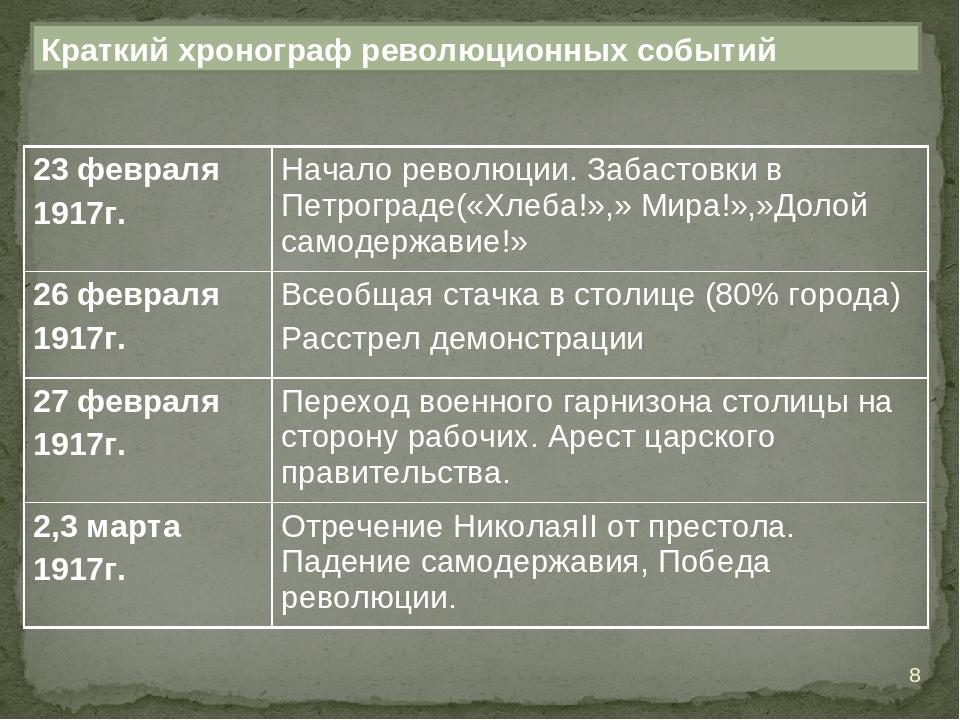 Краткий хронограф революционных событий * 23 февраля 1917г.Начало революции....