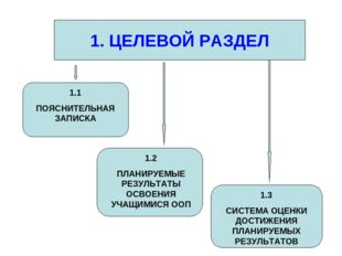 1. ЦЕЛЕВОЙ РАЗДЕЛ 1.1 ПОЯСНИТЕЛЬНАЯ ЗАПИСКА 1.2 ПЛАНИРУЕМЫЕ РЕЗУЛЬТАТЫ ОСВОЕН