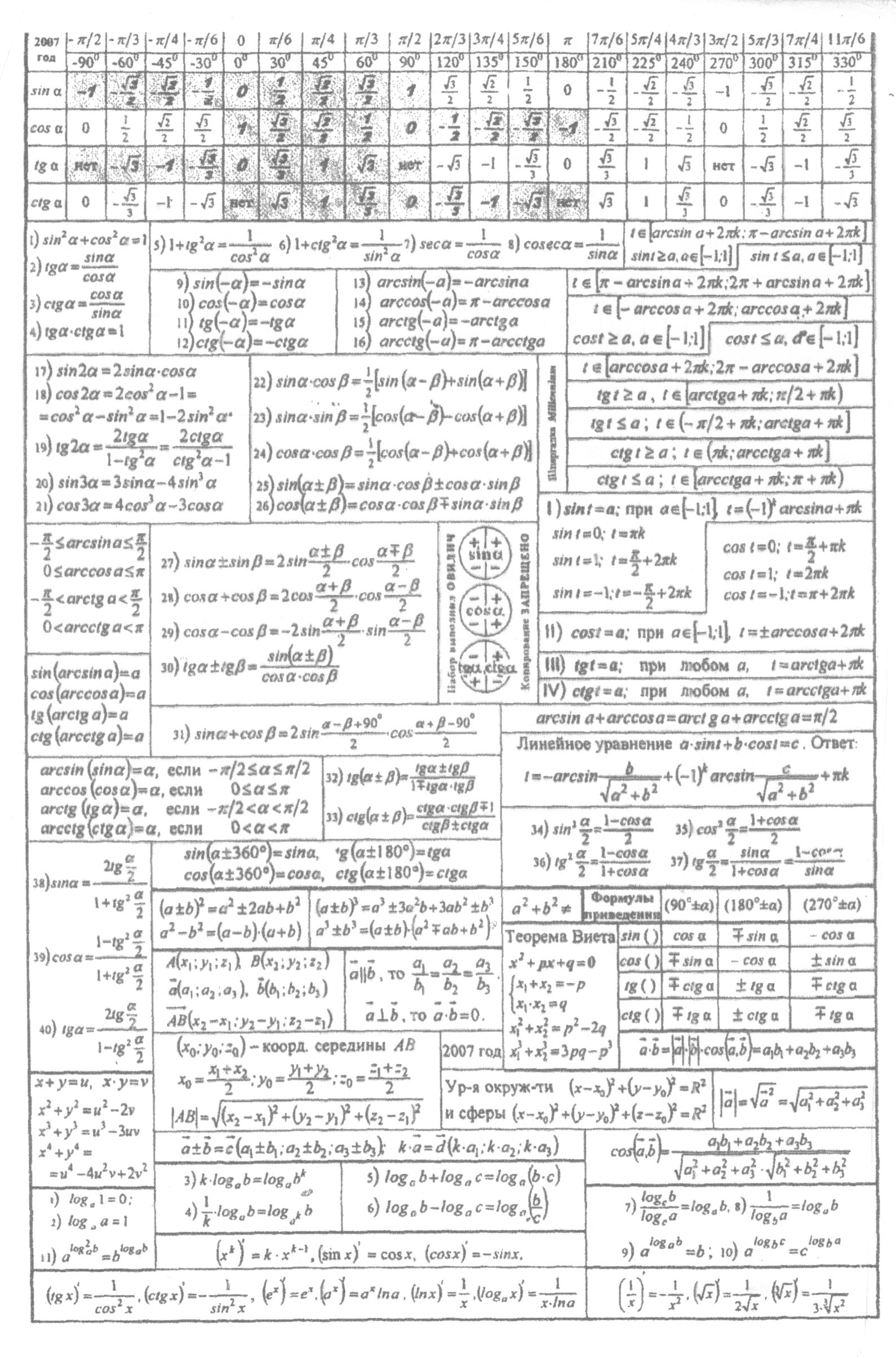 Готовая шпаргалка формул по математике