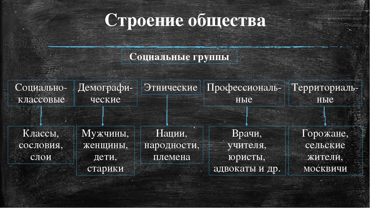 Строение общества Социальные группы Социально-классовые Демографи-ческие Этни...