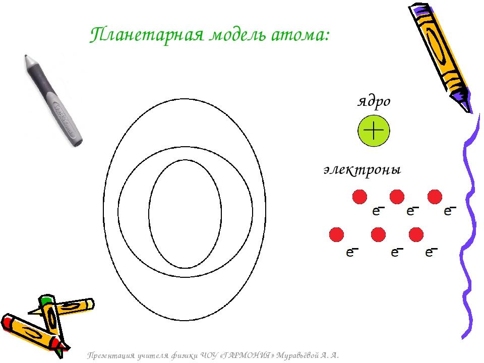 Практическая работа солнечная система и планетарная девушка модель атома как подружиться с девушкой с работы