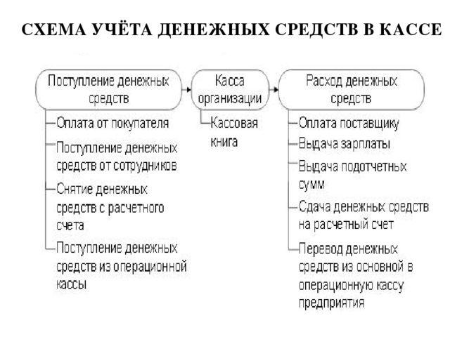 15. учет денежной наличности в кассе шпаргалка