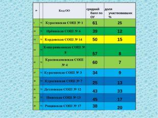 № Код ОО средний балл по ОУ доля участвовавших % 1 73 КурагинскаяСОШ № 1 61 2