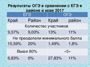 Результаты ОГЭ в сравнении с ЕГЭ в районе и крае 2017 ЕГЭ ОГЭ Край Район Край