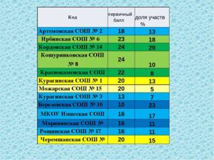 Код первичный балл доляучаств% Артемовская СОШ № 2 18 13 ИрбинскаяСОШ № 6 23