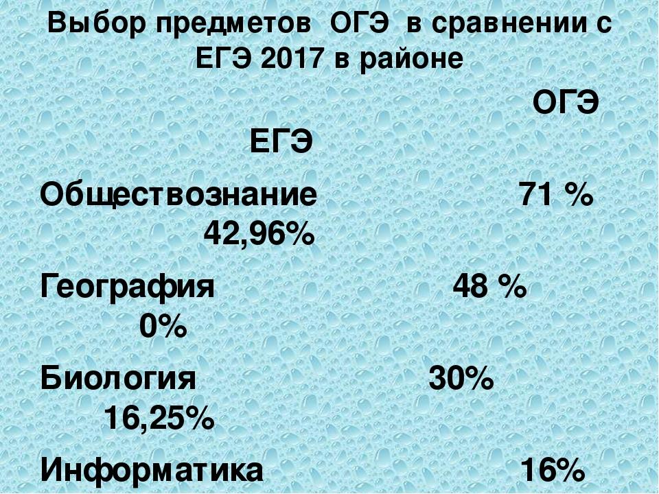 Выбор предметов ОГЭ в сравнении с ЕГЭ 2017 в районе ОГЭ ЕГЭ Обществознание 71...