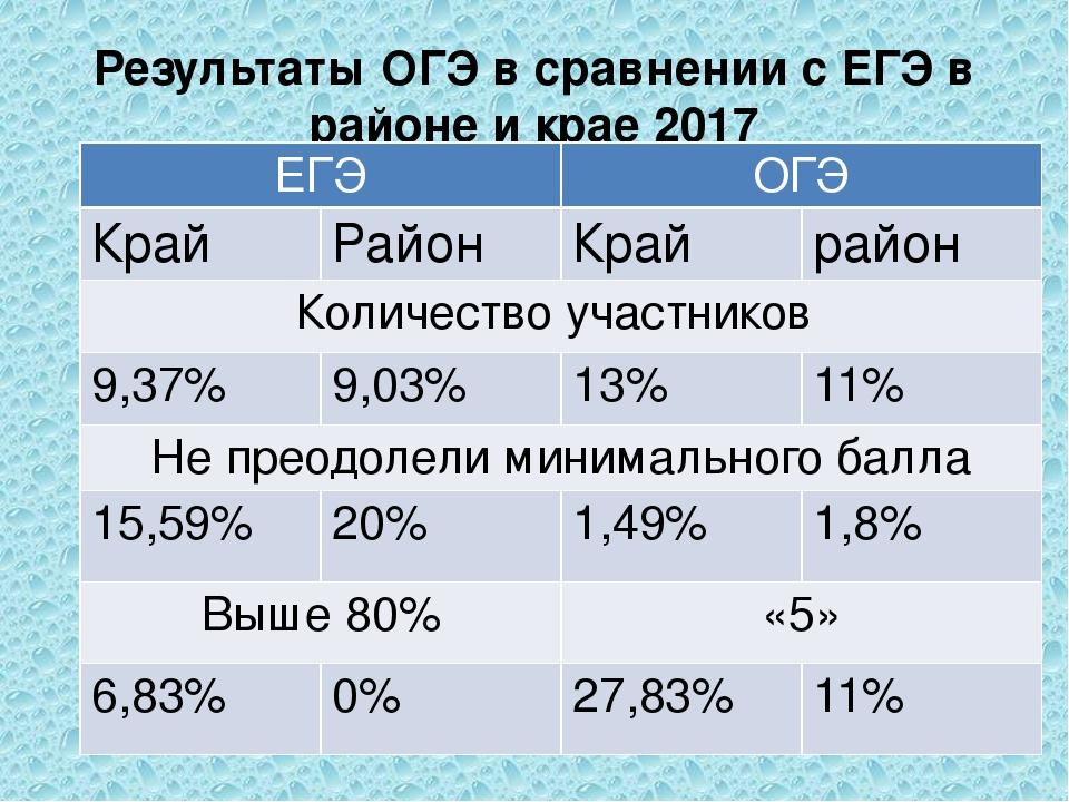 Результаты ОГЭ в сравнении с ЕГЭ в районе и крае 2017 ЕГЭ ОГЭ Край Район Край...