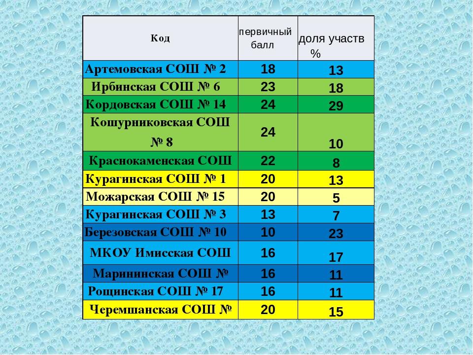 Код первичный балл доляучаств% Артемовская СОШ № 2 18 13 ИрбинскаяСОШ № 6 23...