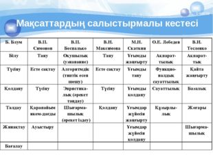 Мақсаттардың салыстырмалы кестесі 1-кесте. Б. БлумВ.П. СимоновВ.П. Беспальк