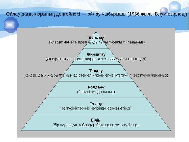 Ойлау дағдыларының деңгейлері — ойлау үшбұрышы (1956 жылы Блум әзірледі)