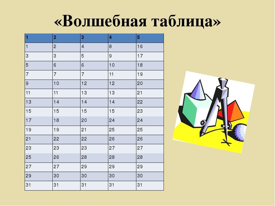 «Волшебная таблица» 1 2 3 4 5 1 2 4 8 16 3 3 5 9 17 5 6 6 10 18 7 7 7 11 19 9...