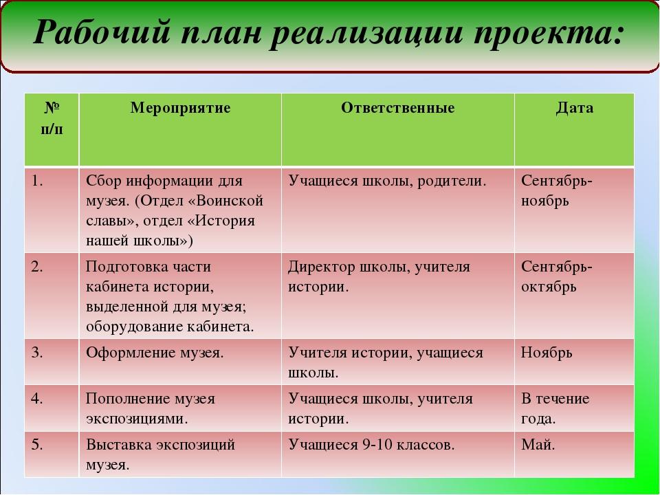 Рабочий план реализации проекта: № п/пМероприятиеОтветственныеДата 1.Сбо...
