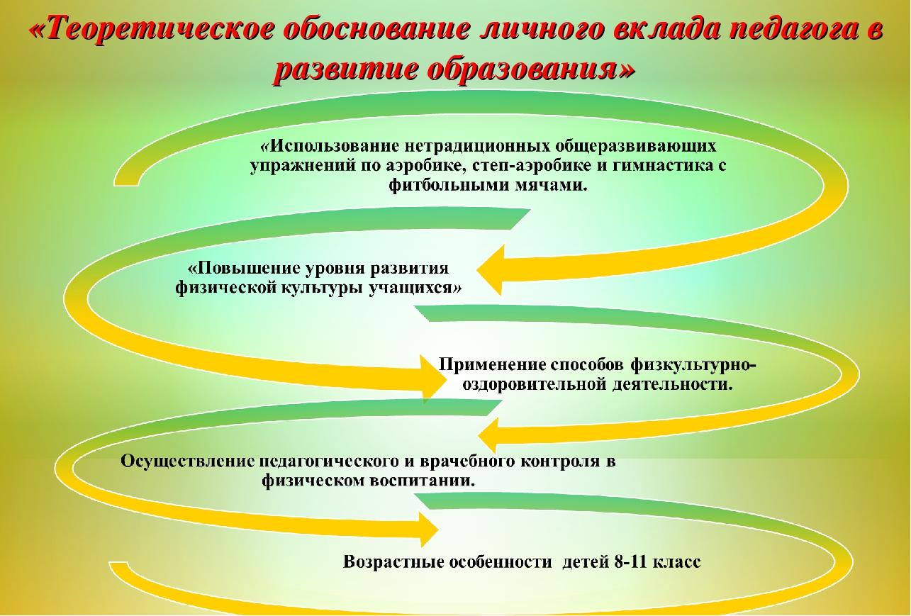 «Теоретическое обоснование личного вклада педагога в развитие образования»