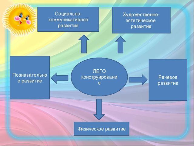 Социально-коммуникативное развитие Познавательное развитие Речевое развитие Ф...