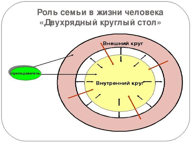 Роль семьи в жизни человека «Двухрядный круглый стол»