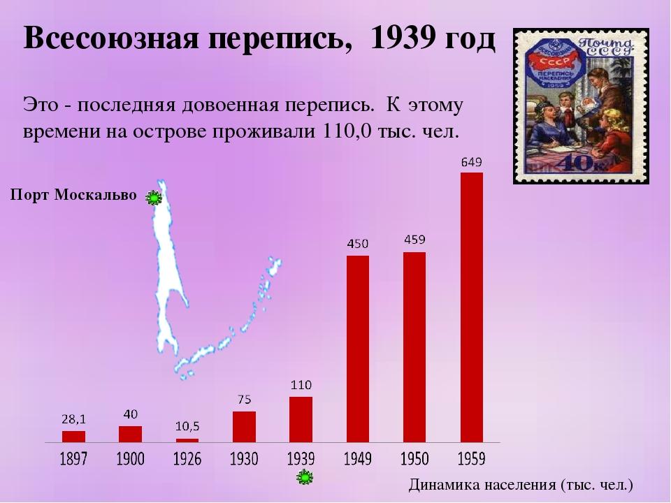 Всесоюзная перепись, 1939 год Это - последняя довоенная перепись. К этому вре...