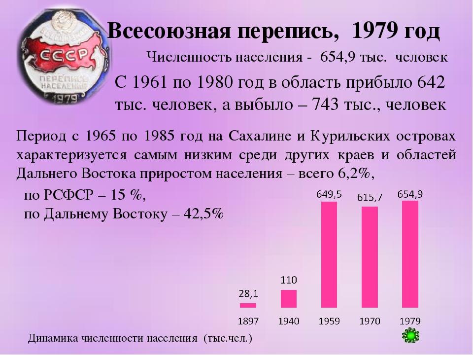 Всесоюзная перепись, 1979 год Численность населения - 654,9 тыс. человек Пери...