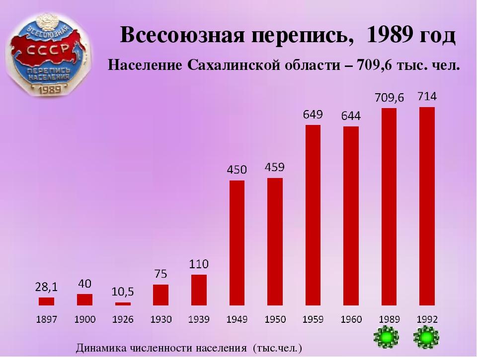 Всесоюзная перепись, 1989 год Население Сахалинской области – 709,6 тыс. чел....