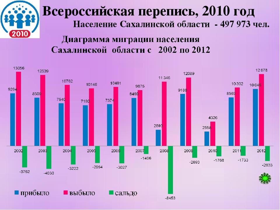 Население Сахалинской области - 497 973 чел. Всероссийская перепись, 2010 год
