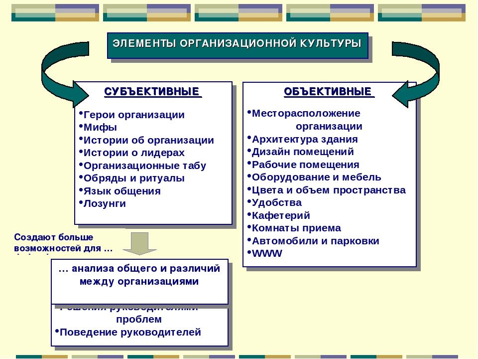 Организационная организационная шпаргалка культура и понятие организации структура