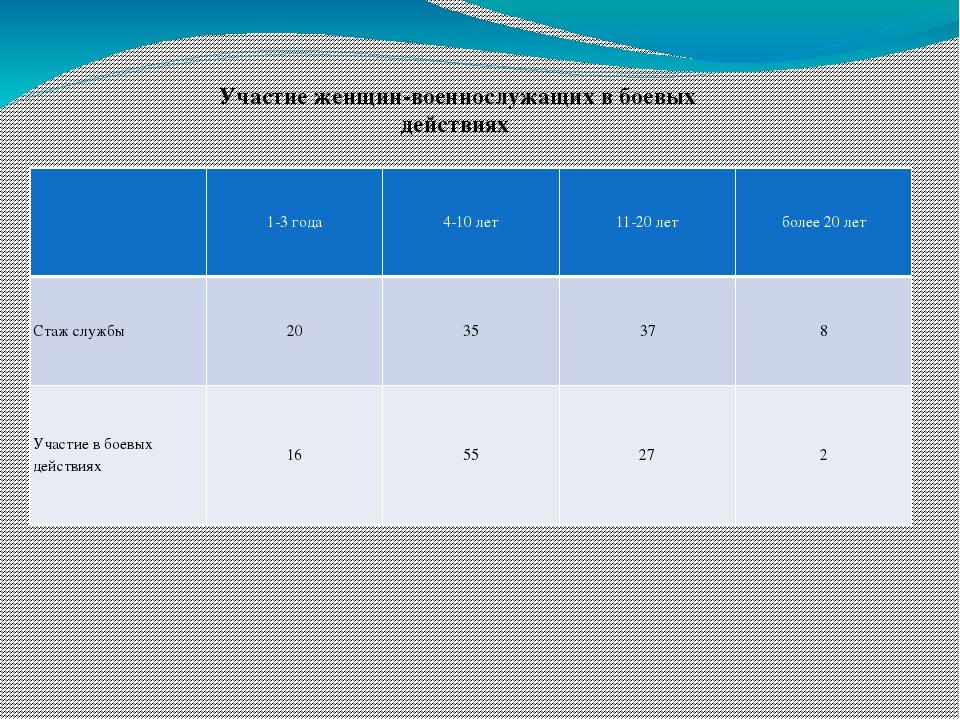 Участие женщин-военнослужащих в боевых действиях  1-3 года 4-10 лет 11-20 л...