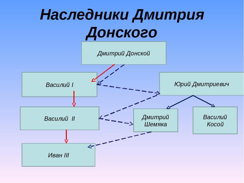 Дмитрий Донской Наследники Дмитрия Донского Василий I Василий II Иван III Юри...