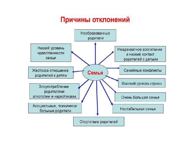 Презентация Девиантное поведение подростков  8 1