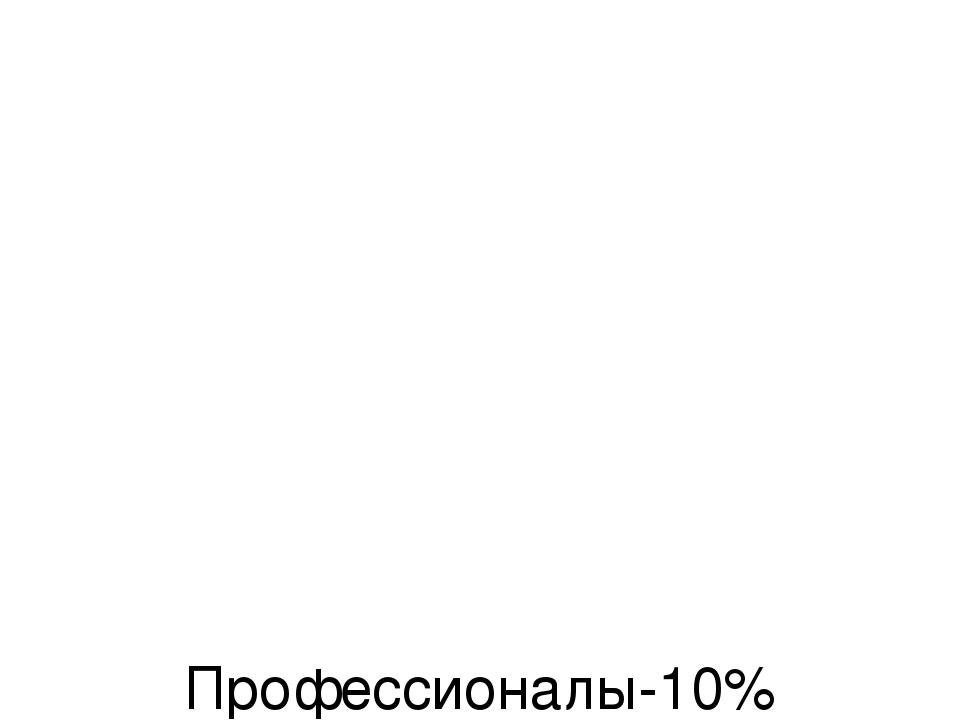 Профессионалы-10%  Знакомые и друзья-35% Своими руками-55%