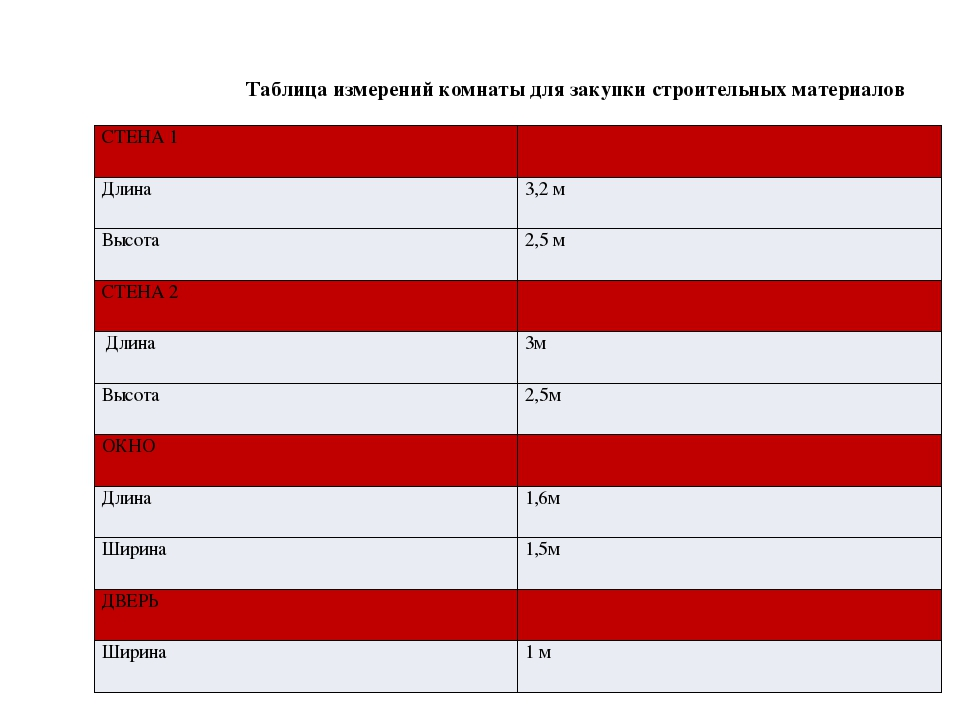 Таблица измерений комнаты для закупки строительных материалов СТЕНА 1 Длина...
