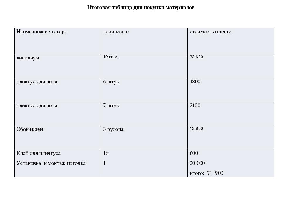 Итоговая таблица для покупки материалов Наименование товара количество стоимо...