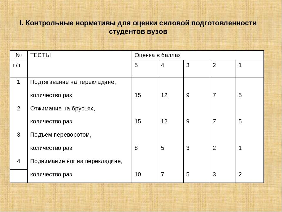 I. Контрольные нормативы для оценки силовой подготовленности студентов вузов...