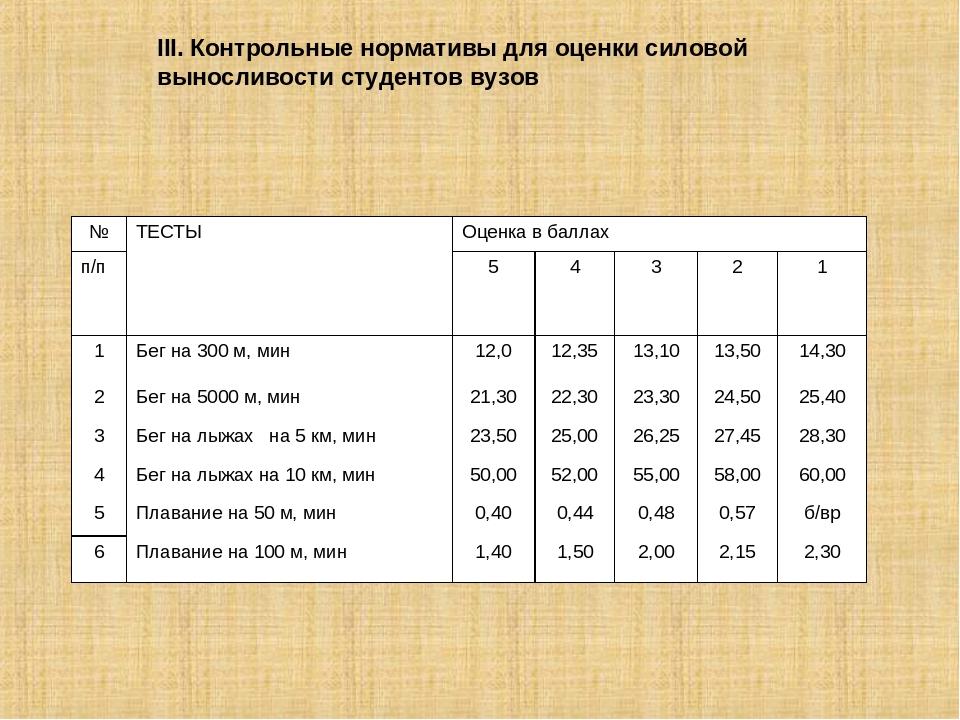 III. Контрольные нормативы для оценки силовой выносливости студентов вузов №...