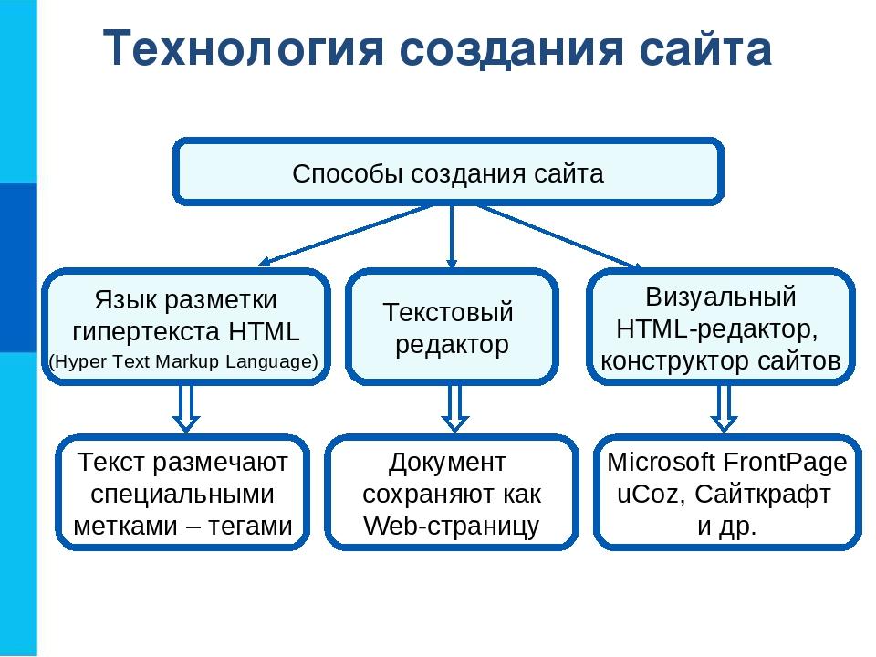 Средства создания сайта презентация страховая компания инго украина официальный сайт