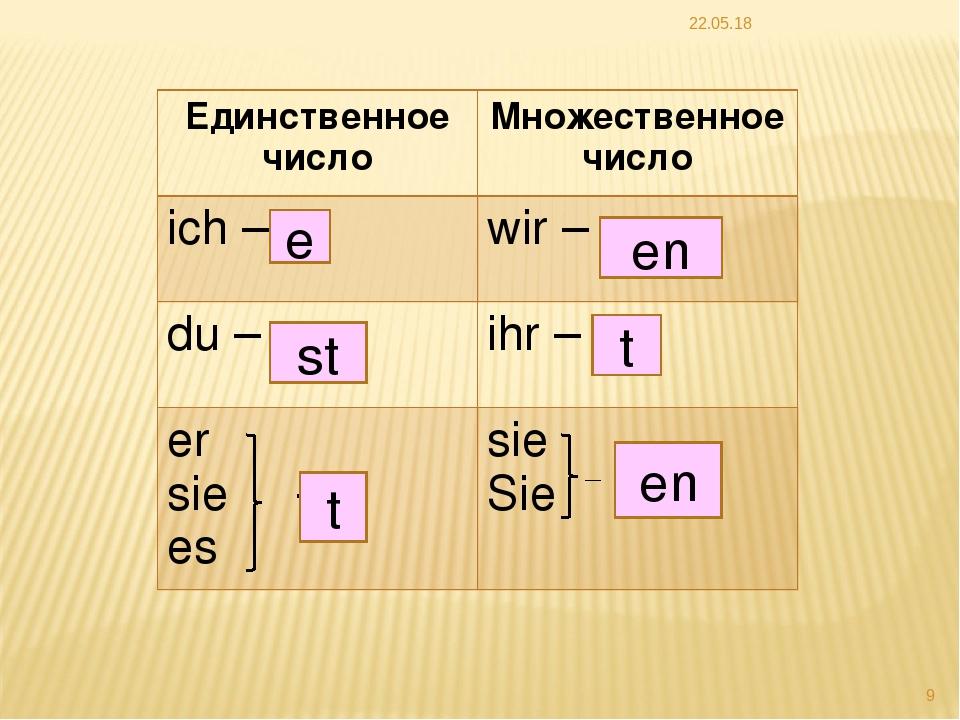* * t e st en t en Единственное числоМножественное число ich –wir – du – i...