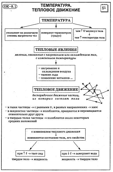 Физика опорные конспекты 8 класс